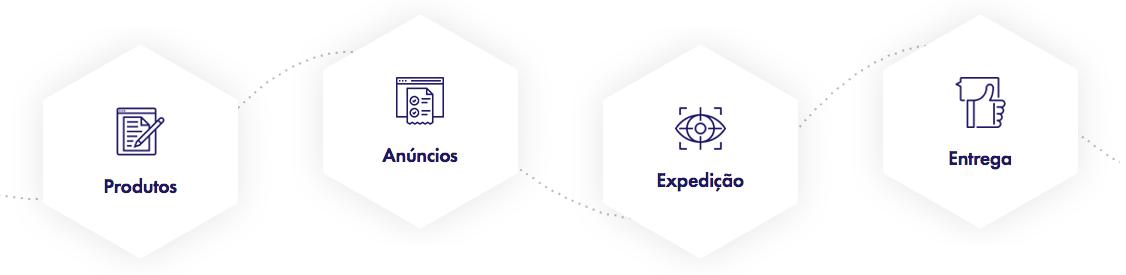 Funcionalidades Magis5 - Hubs de integração de ecommerce e marketplaces