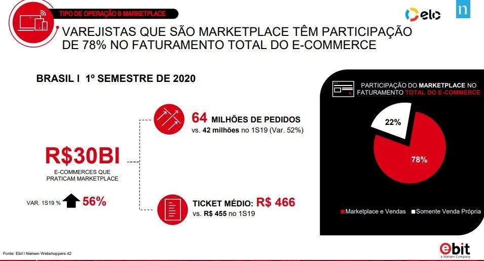 Infográfico Ebit - ELO Webshoppers e-commerce primeiro semestre de 2020: Vendas nos marketplaces batem 78% de participação no faturamento total do e-commerce