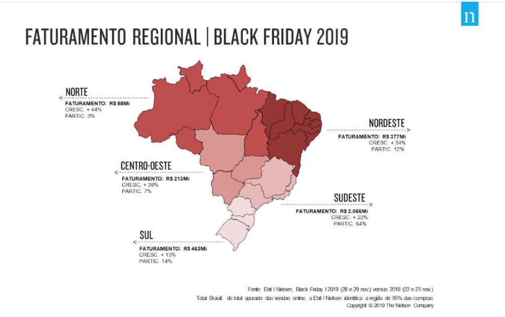 regiões do Brasil com maior faturamento na black friday de 2019 no ano passado