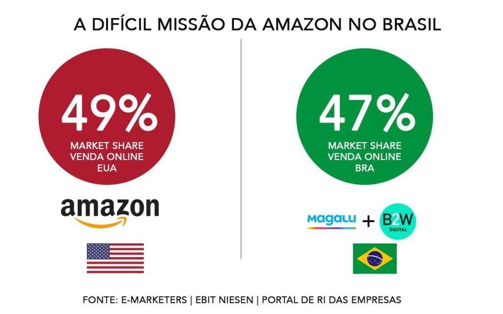 marketplace amazon no Brasil