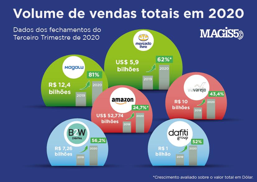 Volume de vendas totais dos marketplaces em 2020