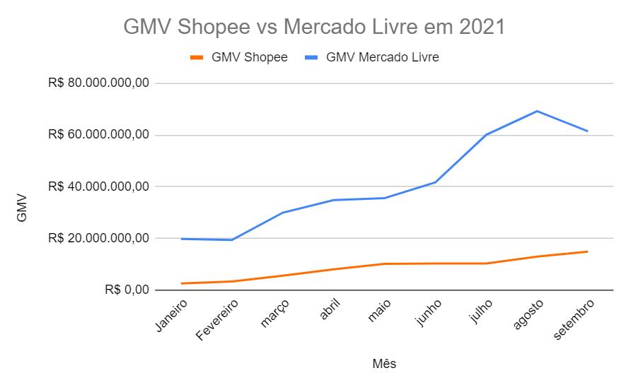 GMV (Valor transacionado) de pedidos da Shopee em comparação ao Mercado Livre